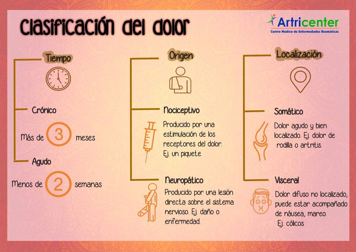 clasificación del dolor artricenter