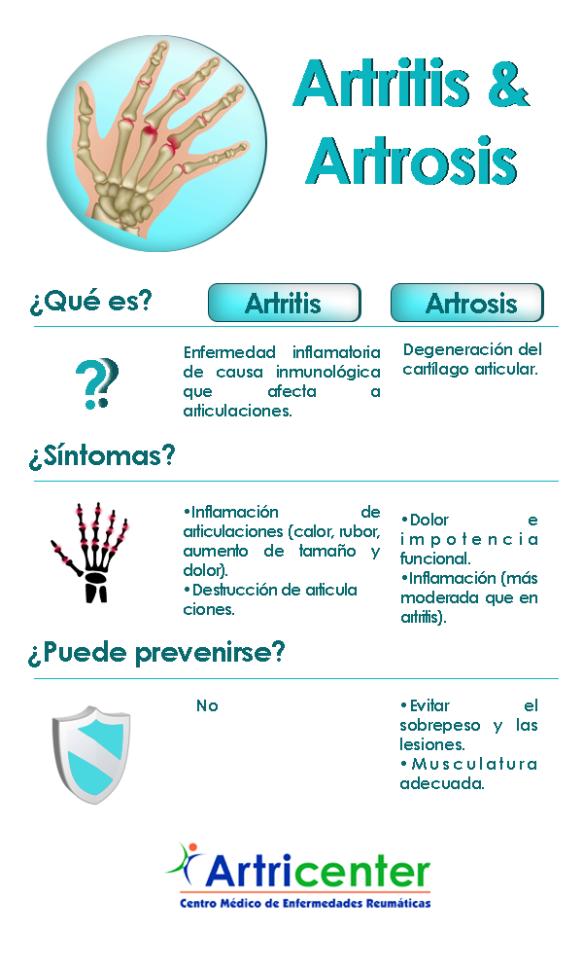 ar&artrosis